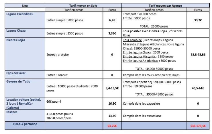 tableau récapitulatifs tarifs excursions SPA